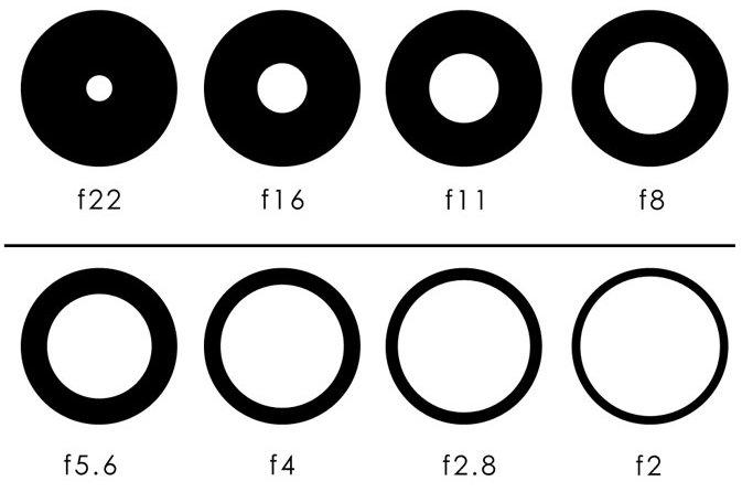 Aperture Chart