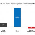 Sony Gaining Steam. Takes #2 Spot for the FULL FRAME Market